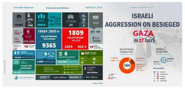 3-august-day-28-euromid-infographic